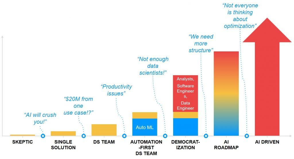 artificial intelligence business maturity chart